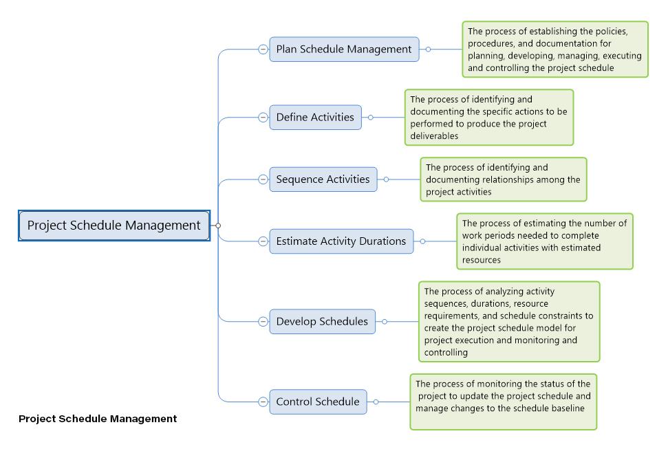 Project Management Knowledge Areas | MindGenius