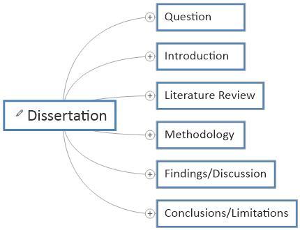 Dissertation genius reviews