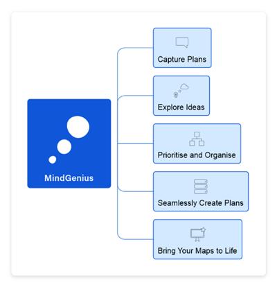 Mind Map Software | MindGenius