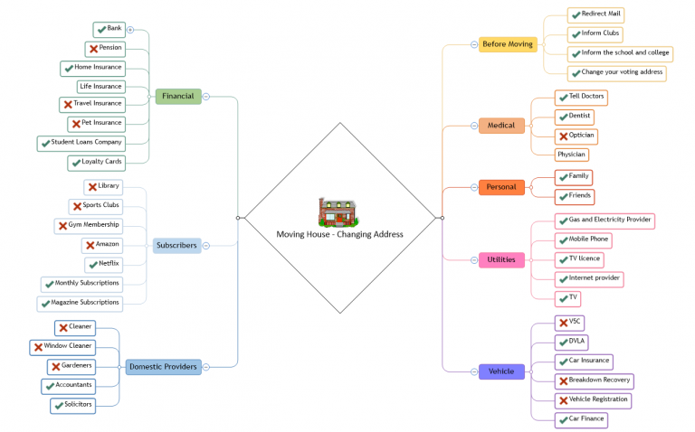 Mind Map | MindGenius Mind Map Creator Online on