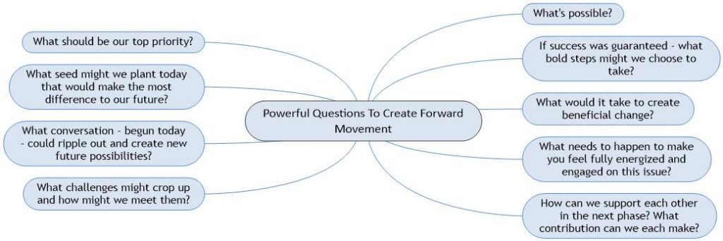 Powerful Questions to Create Forwards Movement Mind Map